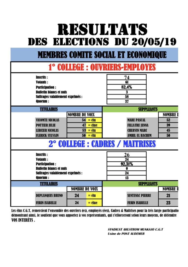 electionsPontAudemer20mai19-768x1091 dans CGT UPM Chapelle Darblay